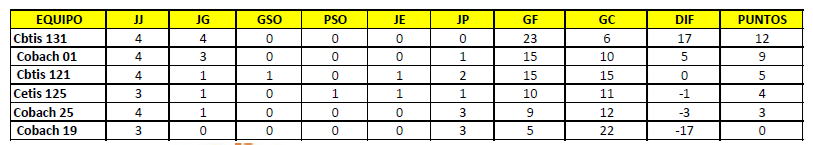tabla de posiciones femenil